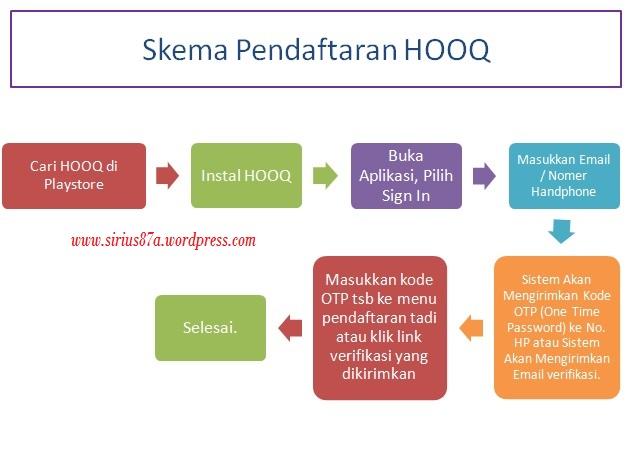 Skema Pendaftaran HOOQ dari Android