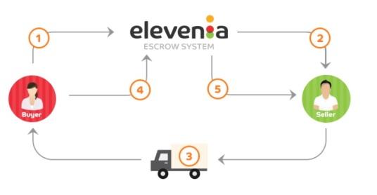 Proses Penjualan dan Pembelian Elevenia